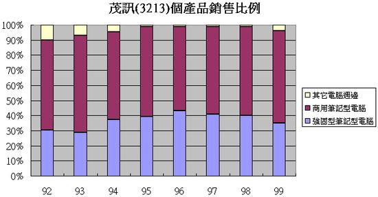 茂訊(3213)各產品營收比例走勢圖