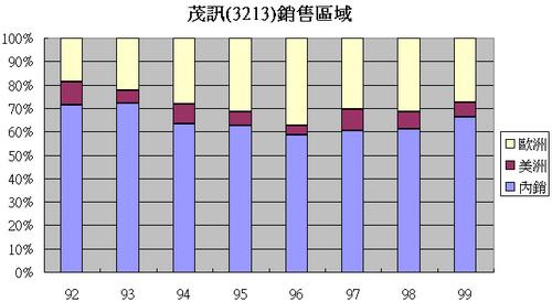茂訊(3213)各區域銷售佔營收比例走勢