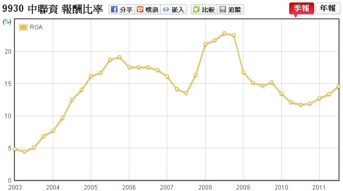 中聯資(9930)資產報酬率(ROA)走勢圖