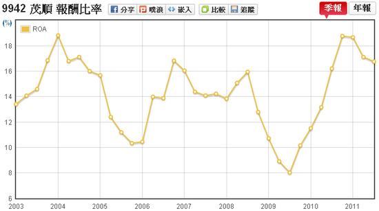 茂順(9942)資產報酬率(ROA)走勢圖