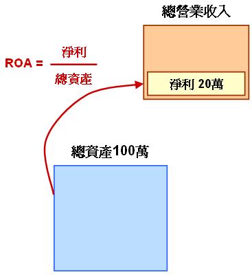 資產報酬率(ROA)示意圖