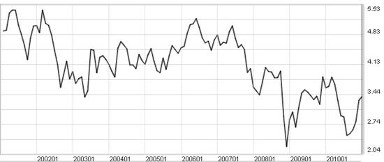 美國10年期公債殖利率走勢圖