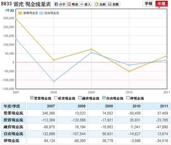 雷虎(8033)的營業現金流入、自由現金流量走勢圖