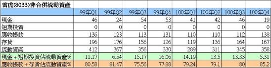 雷虎(8033)流動資產細項走勢圖