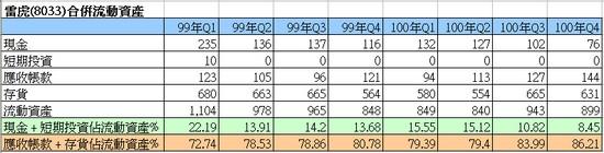 雷虎(8033)的合併流動資產走勢圖