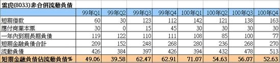 雷虎(8033)的非合併負債細項:
