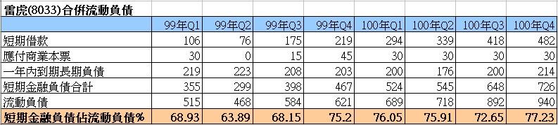 雷虎(8033)的合併負債細項走勢圖