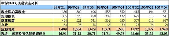 中保(9917)流動資產細項走勢圖