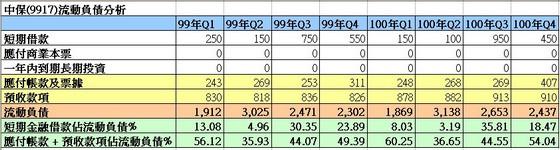 中保(9917)流動負債細項走勢圖