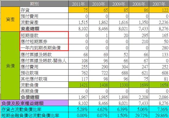 新保(9925)資產負債表細項