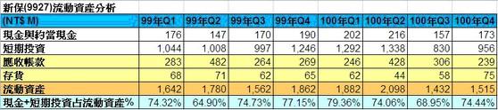 新保(9925)流動資產走勢圖