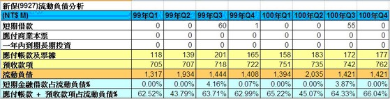 新保(9925)流動負債細項走勢圖