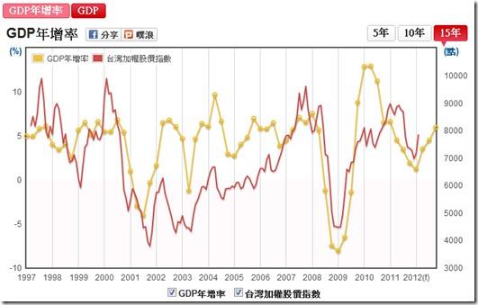 GDP年增率