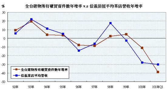 信義(9940)平均單店營收年增率
