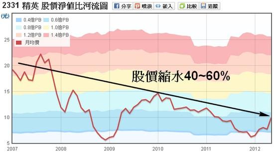 精英(2331)股價淨值比走勢圖