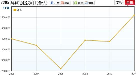 昇貿(3305)合併稅後淨利走勢圖