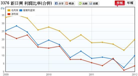 新日興(3376)毛利率、營業利益率、淨利率走勢