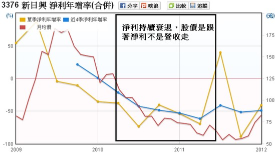 新日興(3376)稅後淨利年增率走勢