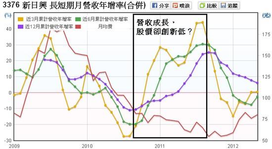 新日興(3376)長短期營收年增率走勢