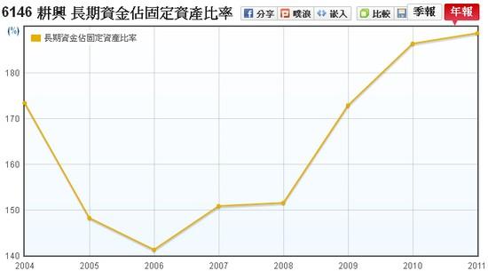 耕興(6146)長期資金佔固定資產走勢