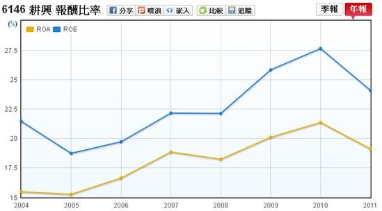 耕興(6146) ROE和ROA走勢圖