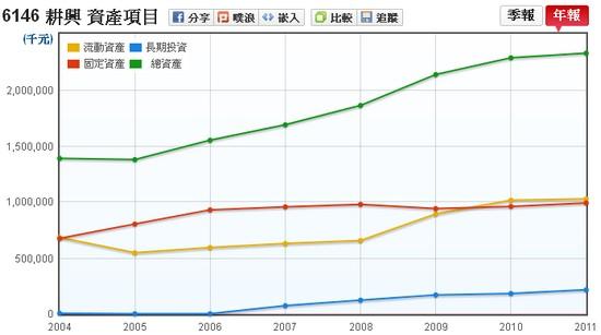 耕興(6146)固定資產和總資產相對走勢