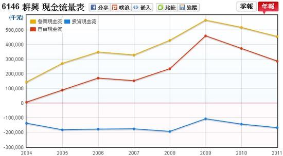 耕興(6146)現金流量表