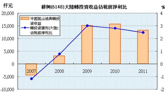 耕興(6146)中國轉投資獲利狀況
