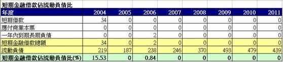 耕興(6146)短期金融借款佔流動負債狀況
