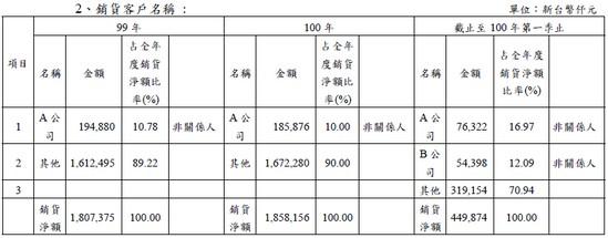 耕興(6146)銷貨客戶佔營收比例
