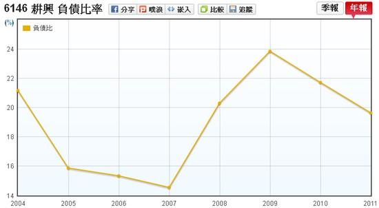 耕興(6146)負債比率走勢