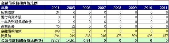 耕興(6146)金融借款佔總負債比走勢