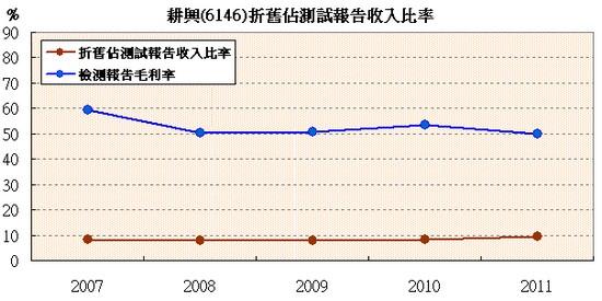 耕興(6146)折舊相關數據走勢