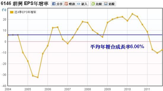 耕興(6146)EPS年成長率