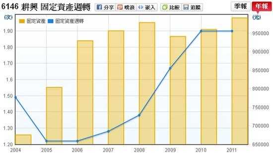 耕興(6146)固定資產週轉率