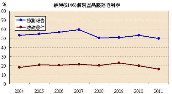 耕興(6146)各產品服務毛利率走勢
