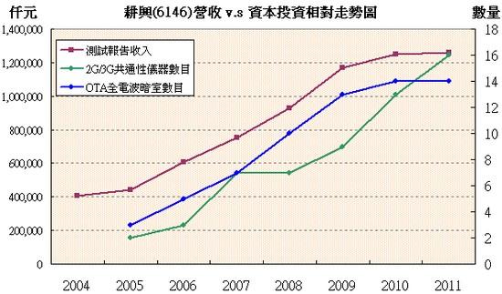 耕興(6146)營收和設備投資相對走勢