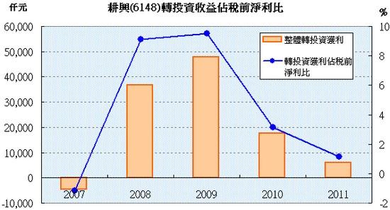 耕興(6146)整體轉投資收益佔稅前淨利比