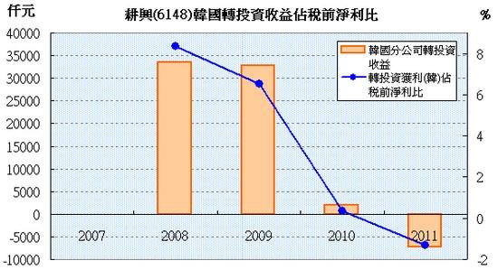 耕興(6146)韓國轉投資獲利狀況