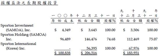 耕興(6146)轉投資公司