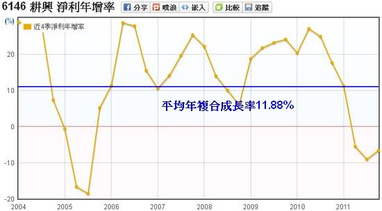 耕興(6146)稅後淨利年成長率