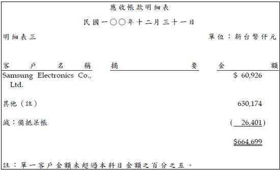 耕興(6146)應收帳款組成