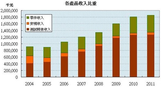 耕興(6146) 各服務產品營收走勢