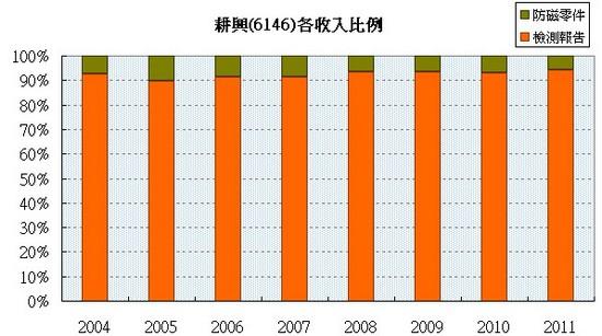 耕興(6146)各產品營收佔總營收比例