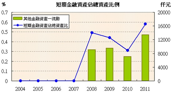 耕興(6146)短期金融資產走勢