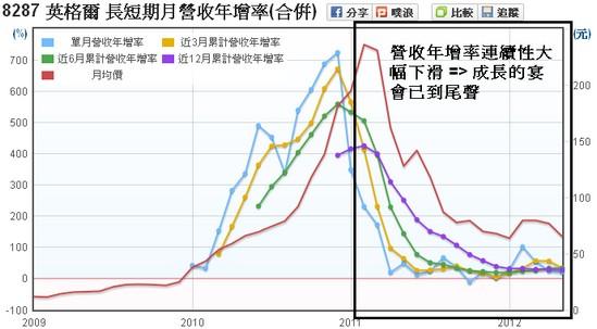 英格爾(8287)長短期營收年增率走勢圖