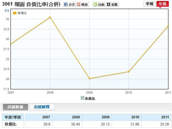 璨圓(3061)合併負債比率走勢圖