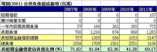 璨圓(3061)合併負債細項走勢圖