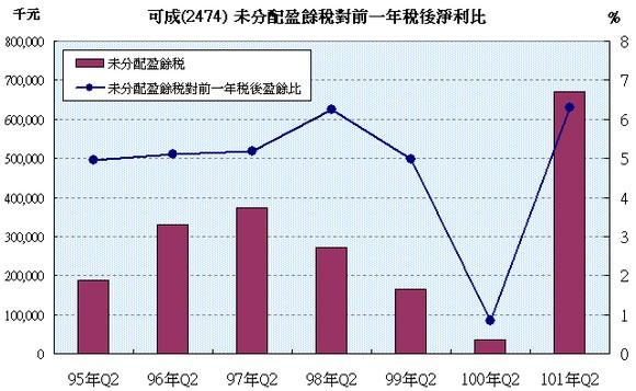 可成(2474) 未分配盈餘稅對前一年稅後淨利比