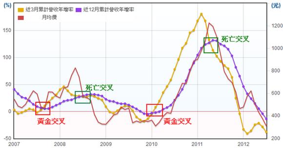 宏達電(2498)長短期營收年增率走勢圖